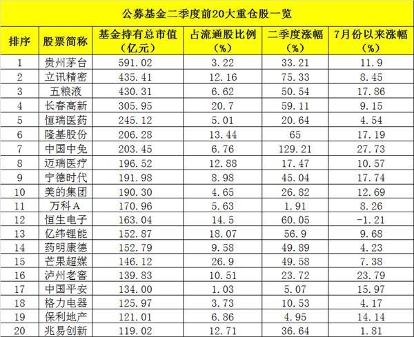 基金第二大重仓股立讯精密增持市值超222.47亿元 碾压五粮液仅次于茅台