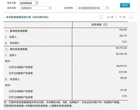 6月A股新增股民155万 每10个中国人就有1位炒股者