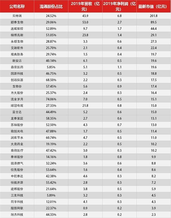 """""""定了!7月27日新三板精选层正式设立 首批32家企业挂牌交易"""