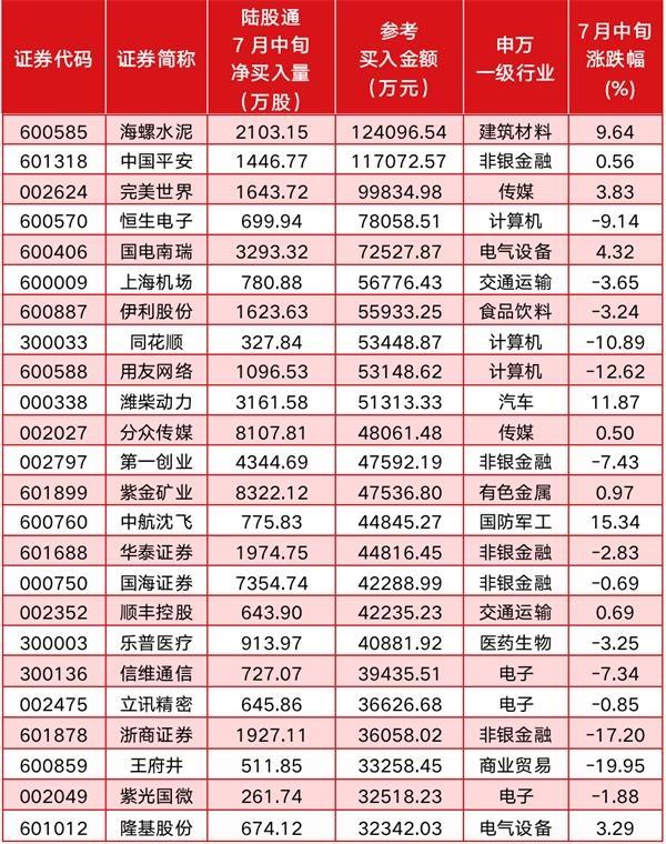 """《【煜星招商】北上资金7月""""大进大出""""!近500亿逆市加仓股全曝光》"""
