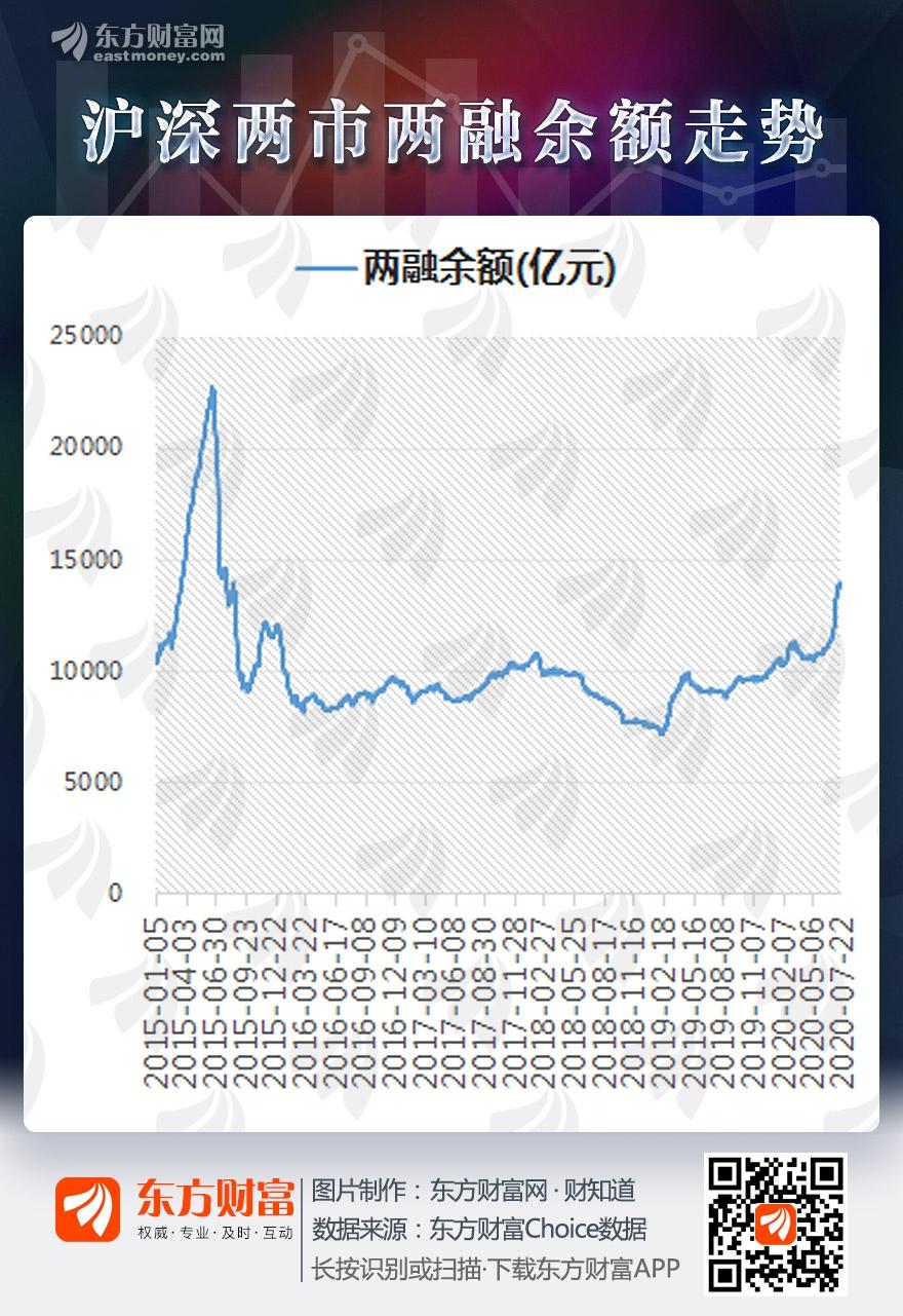 《【华宇在线平台】图说:沪深两融余额创5年新高 融资客青睐这些股》