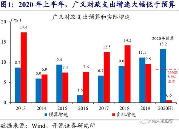 赵伟:政策环境转向了吗