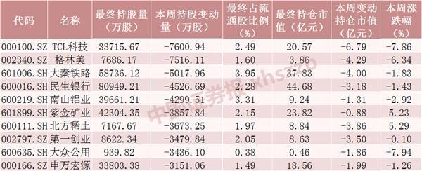 北向资金本周减仓逾240亿元 融资客仍乐观加仓(附名单)