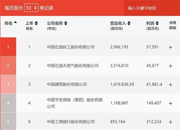 《财富》中国500强出炉!京东、阿里排名上升 拼多多首度上榜