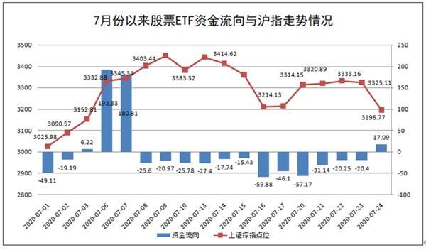 7月24日A股ETF大跌期间净流入资金约17亿元 连续12日净流出终结