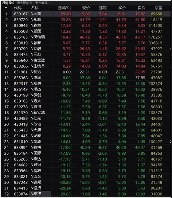 """超六成个股破发 股东减持收监管函 精选层""""首秀""""看点多!投资者还要打新吗?"""