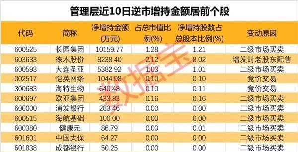 高管逆市增持股名单曝光 最高增持超亿元!