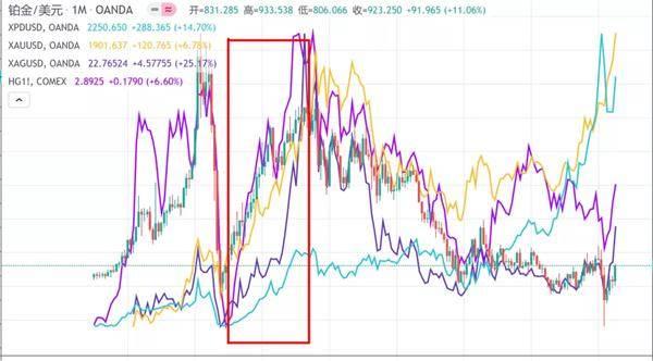 2008-2020主要贵金属以及铜走势,方框内为09年-11年的金属牛市,图源|Tradingview