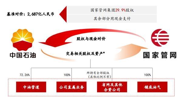 国泰君安:三桶油联手注资 5000亿巨无霸将如何影响市场?