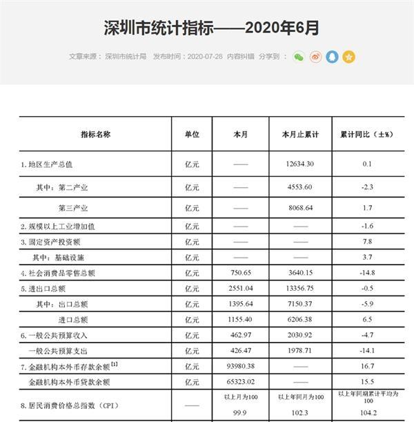 """牛逼深圳!上半年GDP增长0.1%,成为首个""""正""""一线城市!"""