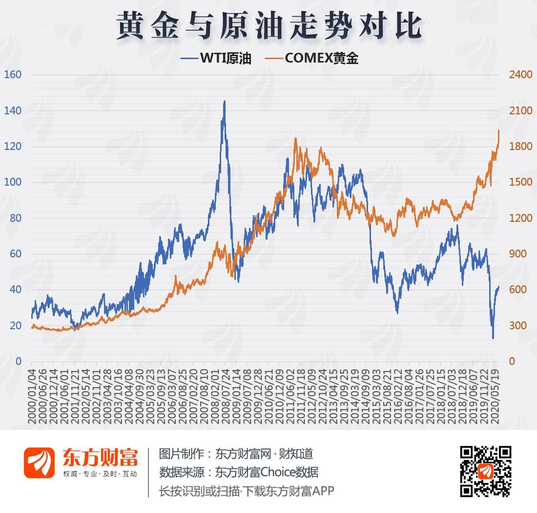 图说:金价创新高 金油比上升意味着什么?