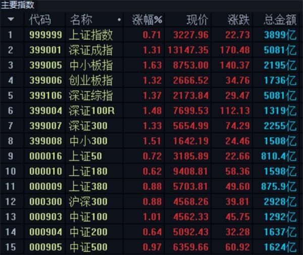本周A股连续两日上涨 超九成私募认为蓝筹板块有望带动市场回升