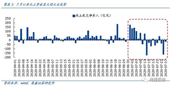 国盛策略:交易型外资大幅撤离 大进大出有望趋缓