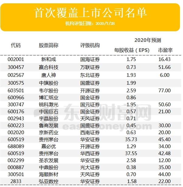 《【手机煜星注册】机构评级变动:英维克、意华股份被上调 前者股价有望涨19%》