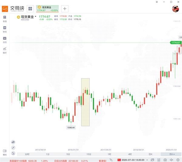 [股票投资网]解开黄金季节性上涨之谜:疯狂的资本会催生新的泡沫吗?