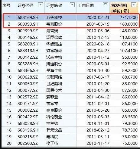 """刚刚定价!中1签或赚30万:最牛""""新冠疫苗股""""IPO来了!"""