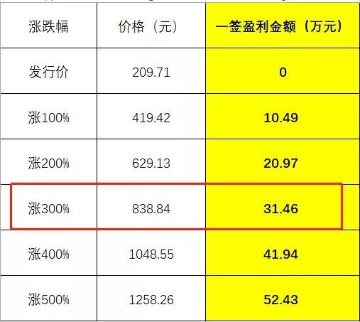 """定价209.71元!中1签或赚30万:最牛""""新冠疫苗股""""IPO来了!"""