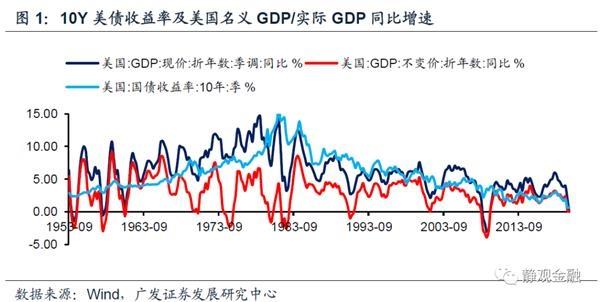 《【杏耀平台网】美债收益率为何保持低位?何时反弹?》