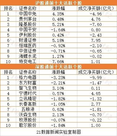 投资情报:中国中免股价再创历史新高!本月已被北上资金净卖出67亿元