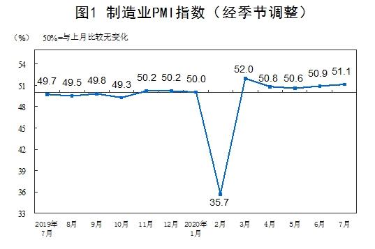 统计局:7月官方制造业PMI为51.1% 连续5个月位于临界点以上
