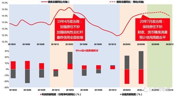 天风策略:货币不是核心 信用走平 仍是少部分公司牛市
