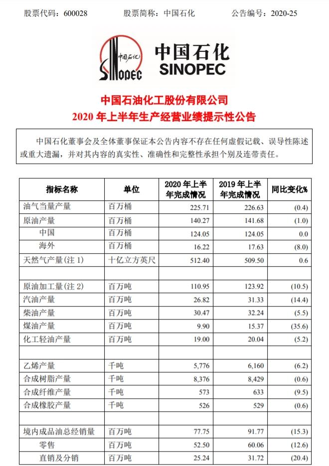 中国石化:上半年境内成品油总经销量7775万吨 同比下降15.3% 第3张