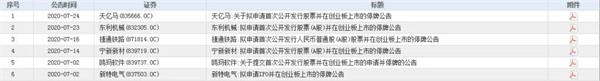 """超三成""""生源""""来自新三板 创业板注册制带火这些个股!哪里还有赚钱机会?"""