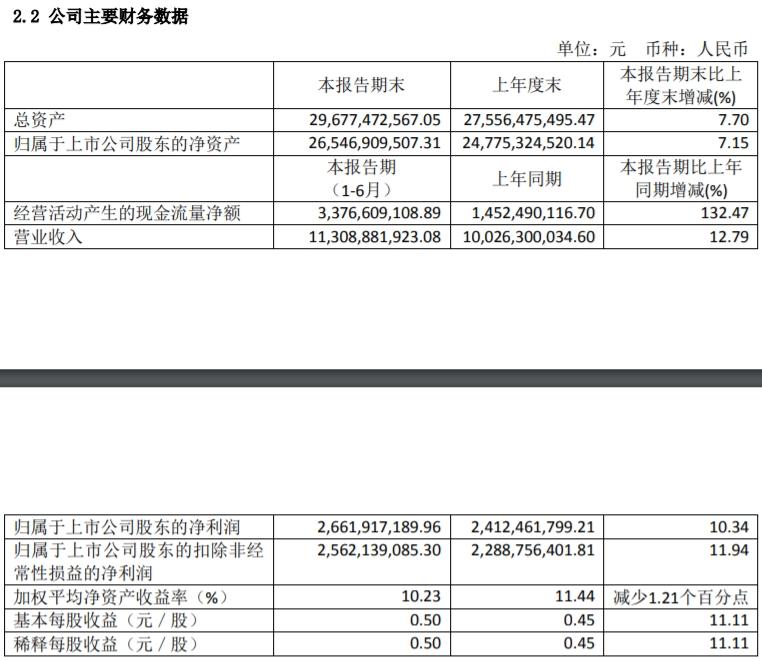 恒瑞医药:上半年净利26.62亿元_同比增10%