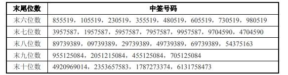 7月5日晚瀛通通讯可转债中签号码出炉 中签号码共约6万个