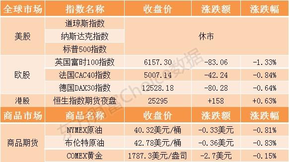 港股早知道:中芯国际确定发行价格为27.46元/股