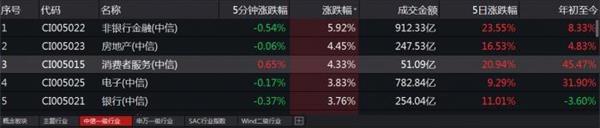35分钟A股成交额破5000亿!低估值板块全面领涨 上证50狂飙4.2%