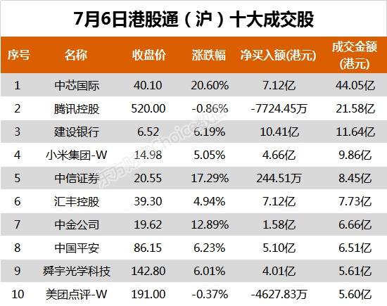 南向资金今日净流入90.26亿港元 大幅净买入中金公司5.42亿港元
