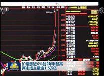 新闻联播:沪指涨近6% 创2年半新高