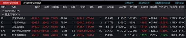 历史上第一次连股指期货都涨了!市场有多疯狂?市场前景还能继续疯狂吗?让我们看看机构怎么说