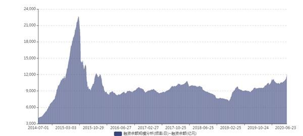 智飞生物股吧热议:智飞生物300122股票行情走势分析2020年07月