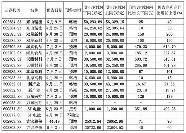 【002384股吧】精选:东山精密股票收盘价 002384股吧新闻2020年7月10日