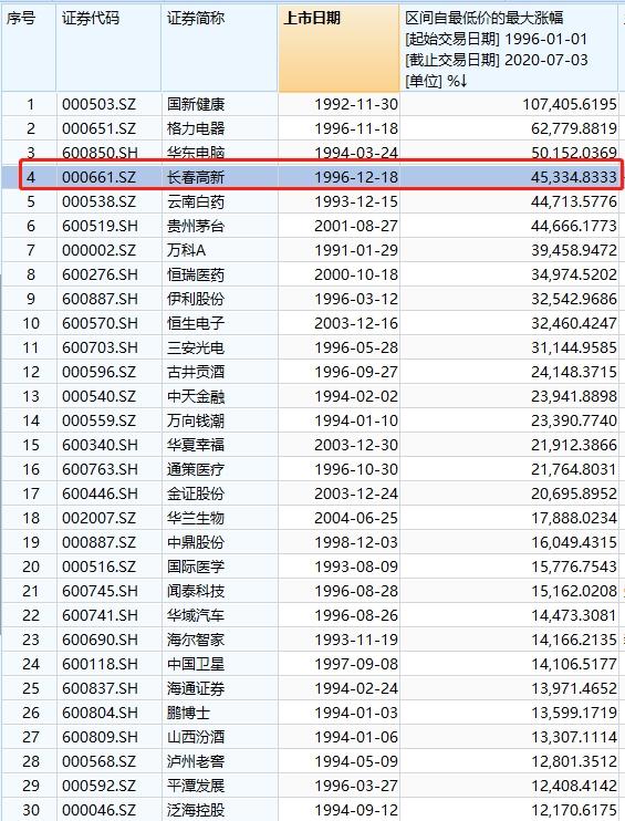 《【煜星平台主管待遇】22万突变1个亿!7万股民嗨了 1800亿医药巨头狂拉涨停!》