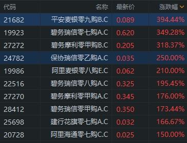 《【鹿鼎平台网】阿里市值重返港股第一 阿里购19986飙涨超200%》