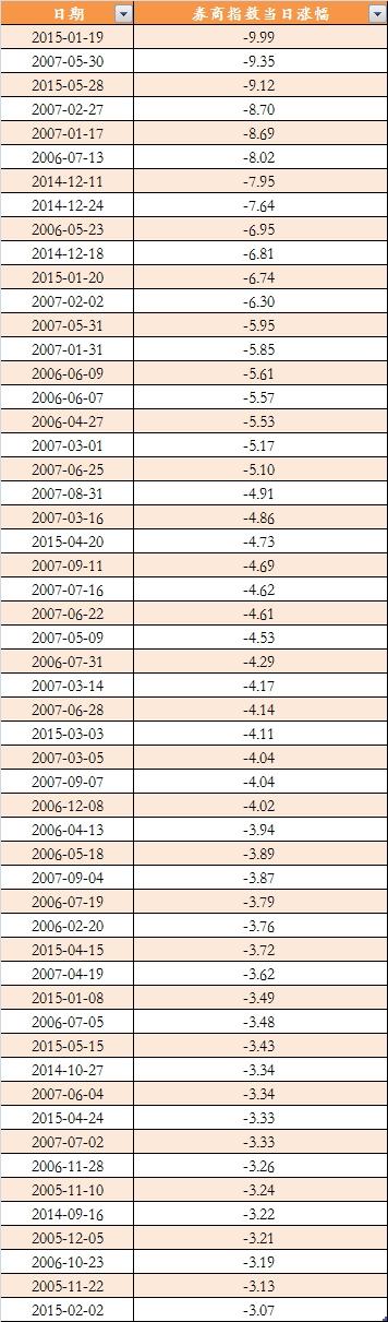 大牛市途中券商指数的大洗盘。png