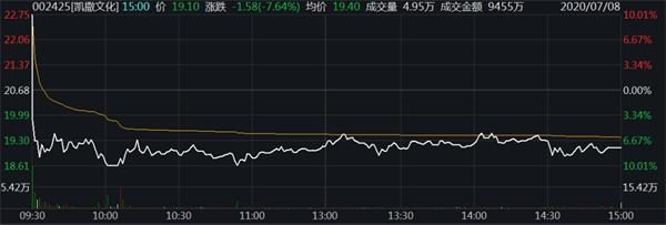 【300063股吧】精选:天龙集团股票收盘价 300063股吧新闻2020年7月10日