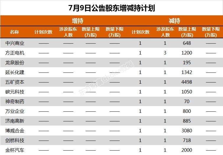 《【超越公司】28家公司公告进行股东增减持 碧水源1000万股今日解禁》