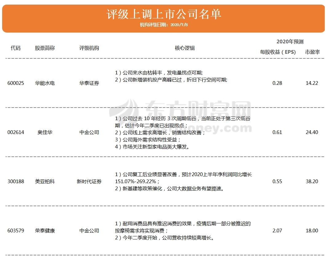 【600309股吧】精选:万华化学股票收盘价 600309股吧新闻2020年7月10日