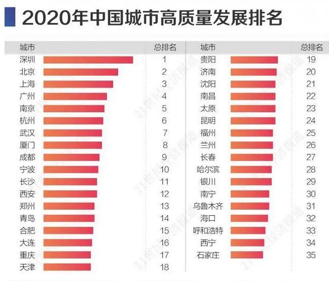2020年中国城市优质发展报告:深圳排名第一,南京引领新一线城市