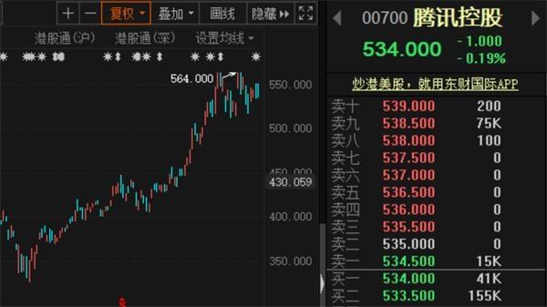 《【鹿鼎平台网】腾讯大动作不断 对外投资市值已超万亿!机构大幅调高目标价至650港元》
