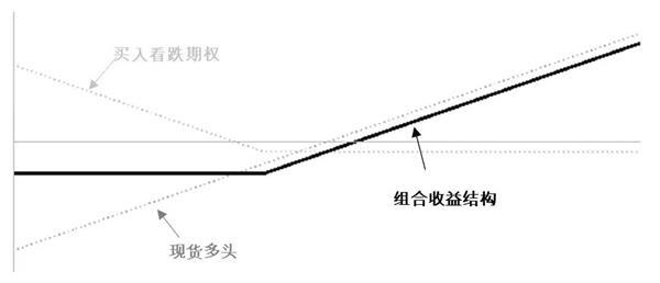 """多年占据全球场内期权成交量""""半壁江山""""股指期权为何这么受青睐?"""