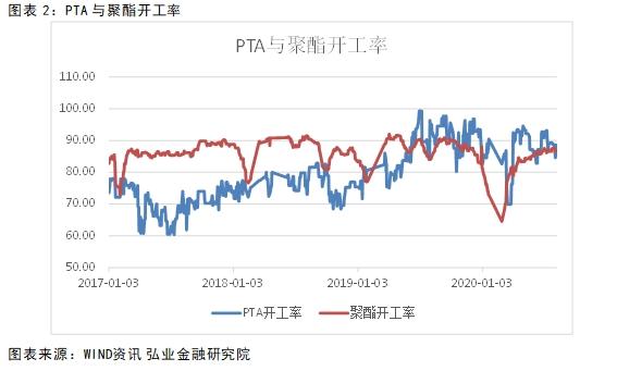 PTA:检修增加带来阶段性利好