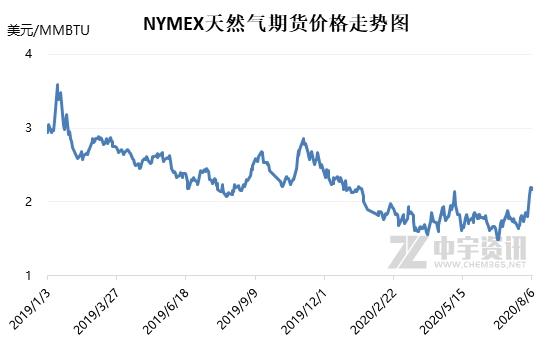 美国天然气期货暴涨LNG现货中国到岸价一路上行