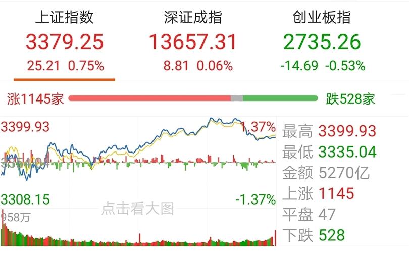 【今日盘点】A股三大指数涨跌不一,保险券商主题基金涨幅居前;金融股全线启动,市场风格再度切换?