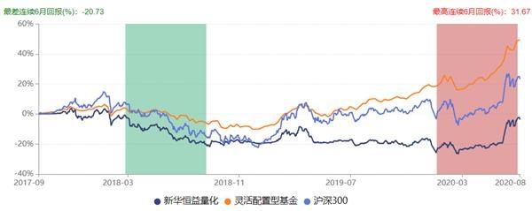 新华基金旗下产品响起清盘警报部分债基业绩不佳