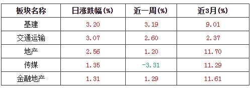 指数宝估值播报(20200810)